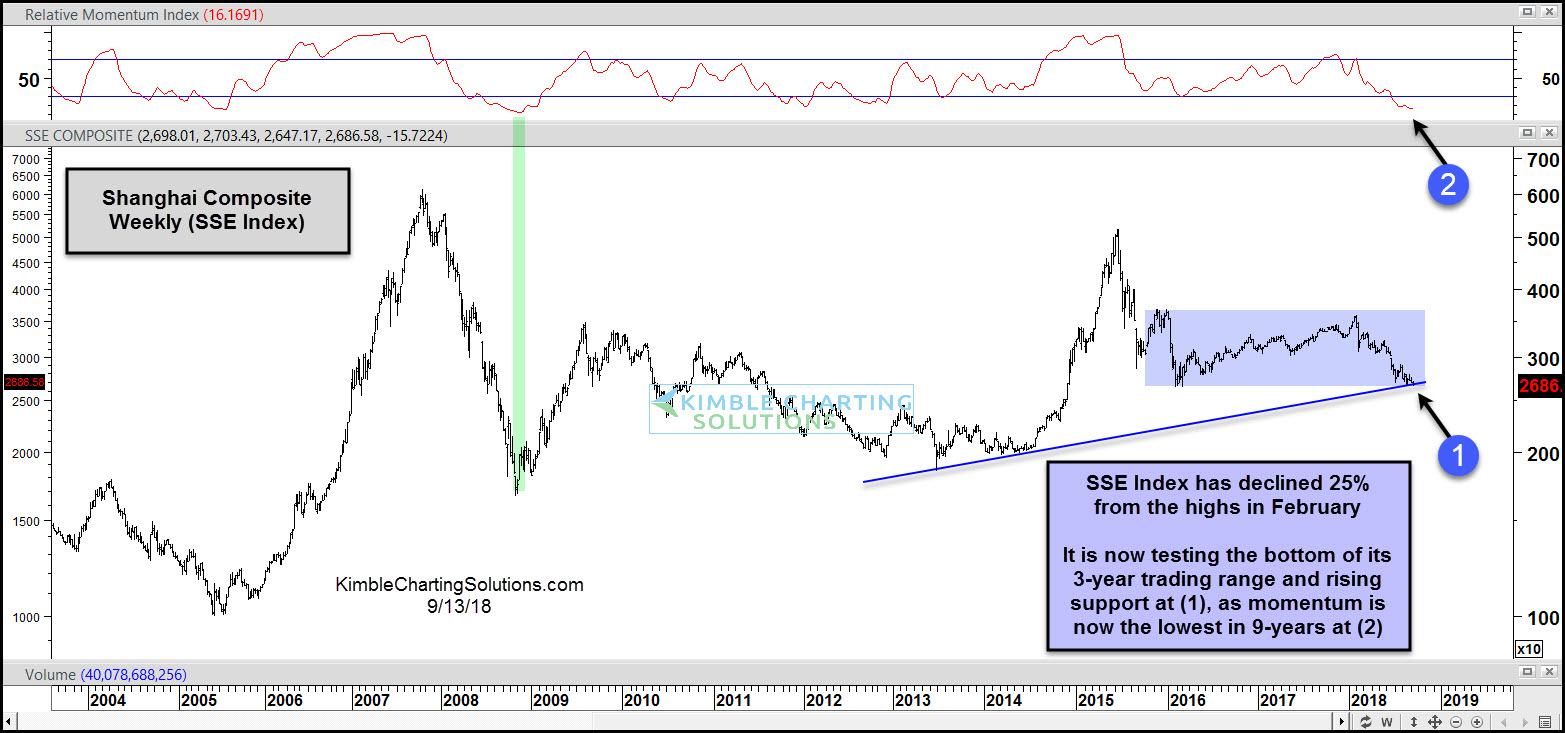 ASHR: индекс Шанхайской биржи дает инвесторам шанс