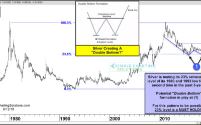 """Silver creating a """"Double Bottom"""" pattern?"""