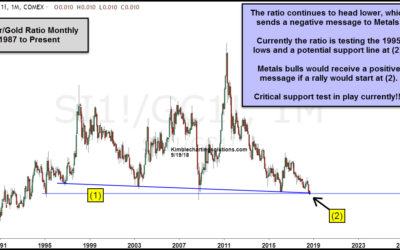 Silver & Gold- Best buy point in 25-Years?