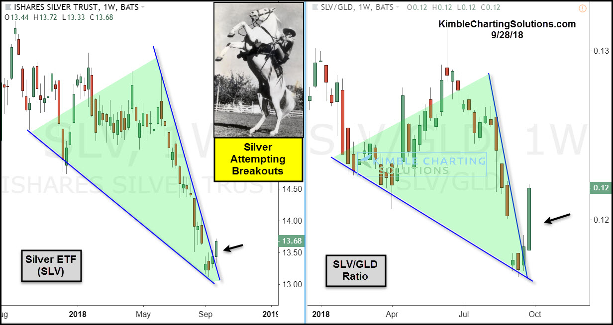 Ishares Silver Trust Etfnyseslv Silver Breakout Shaping Up