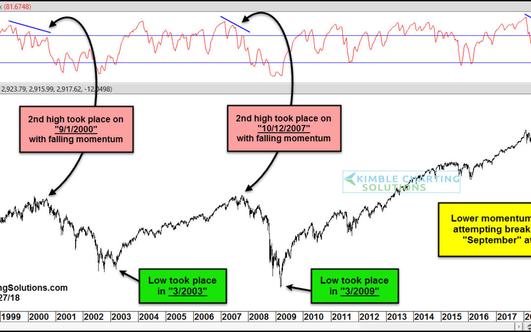 Could This S&P 500 Divergence Lead To A Market Correction?