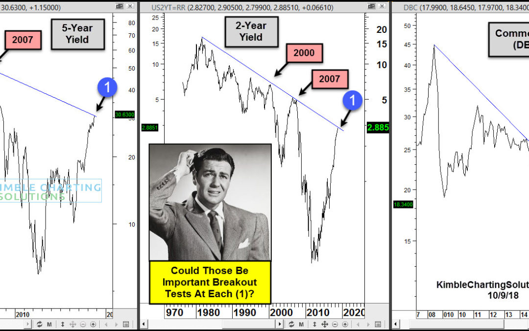 Commodities & Yields attempting multi-decade breakouts!