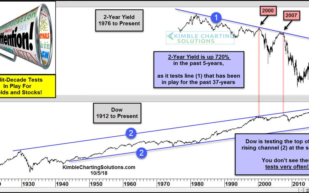 Stocks and Bond Yields Testing Multi-Decade Resistance!