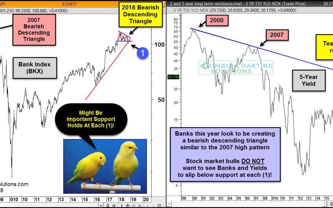 Banks Creating Pattern Similar To 2007 Highs?