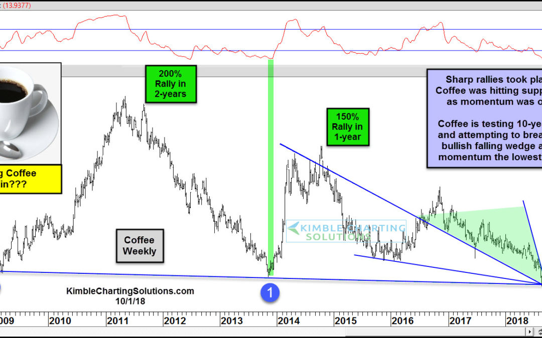 Are Coffee Prices Primed For A Reversal Higher?