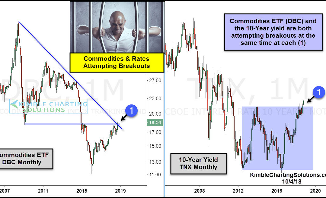Commodities and Rates attempting breakouts at the same time!
