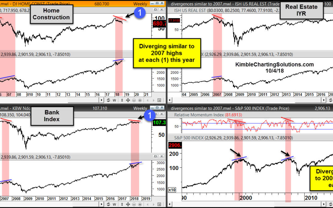 Bearish Divergences Becoming Common Place, Similar to 2007