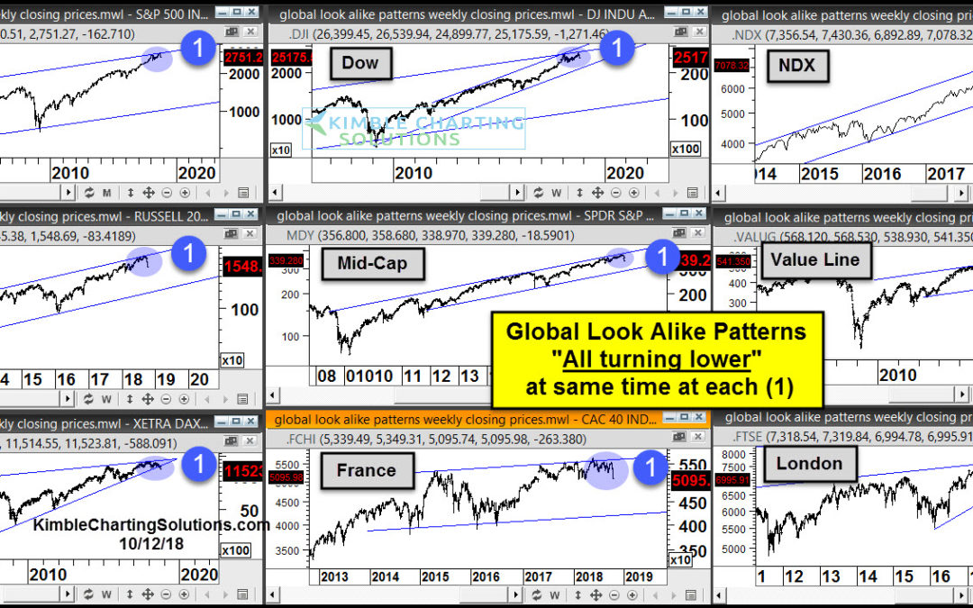 "Global Stock Market Indexes Flash Bearish ""Look Alike"" Patterns?"