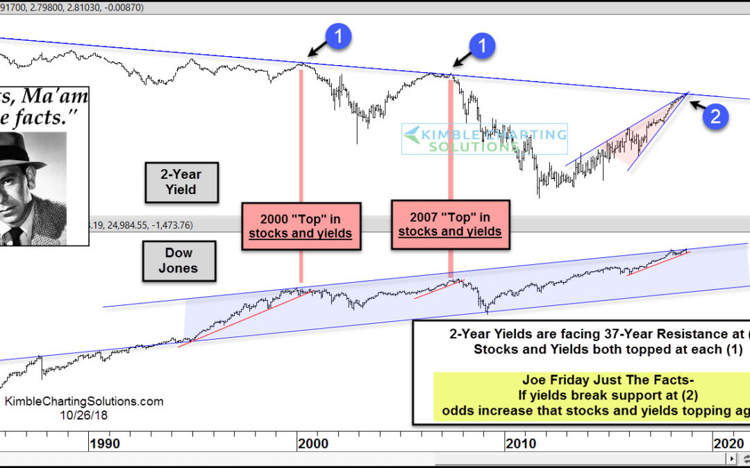 Stocks in trouble if rates peak here, says Joe Friday!