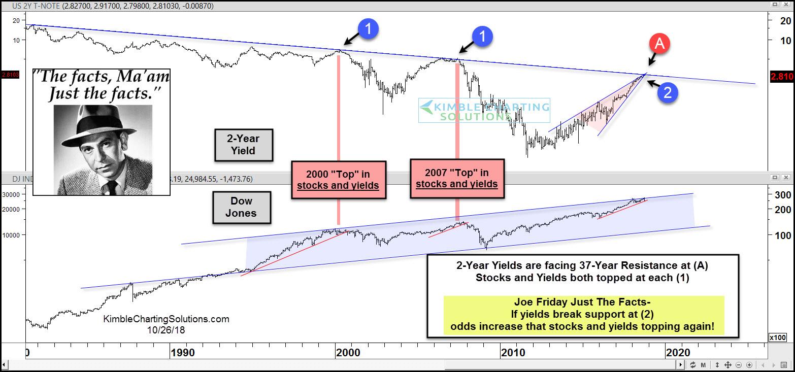 joe-friday-2-year-yields-hitting-37-year
