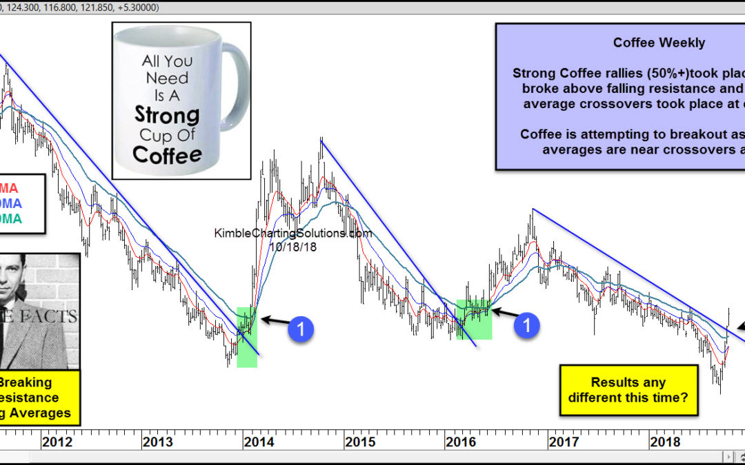 This commodity is breaking above resistance and moving averages, says Joe Friday