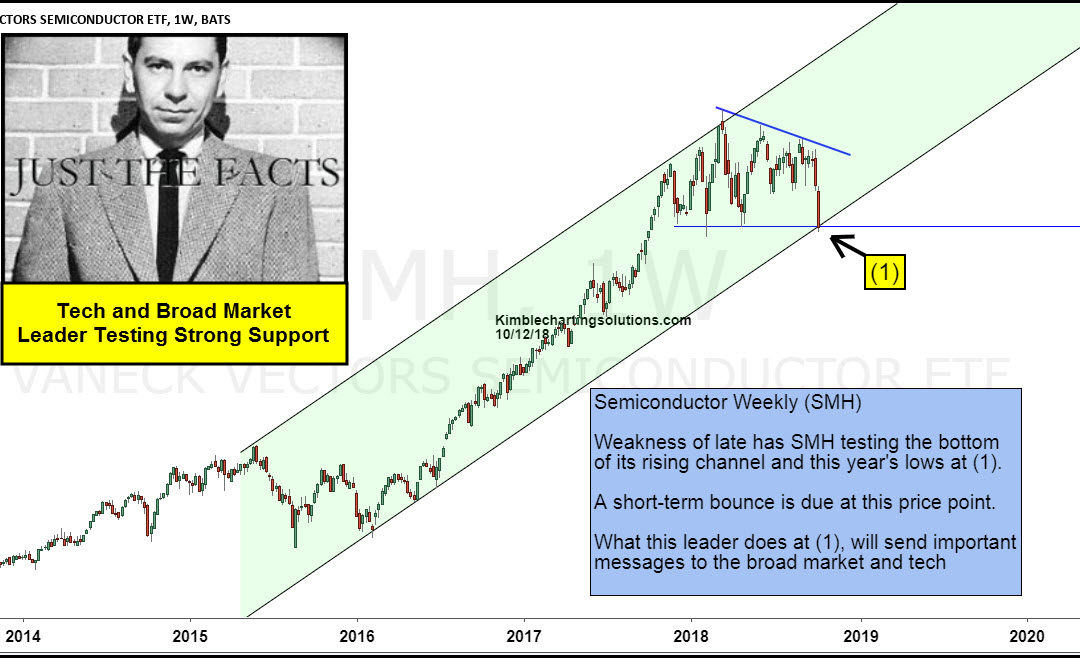 Leadership Since 2009 Lows Testing Strong Support, Says Joe Friday