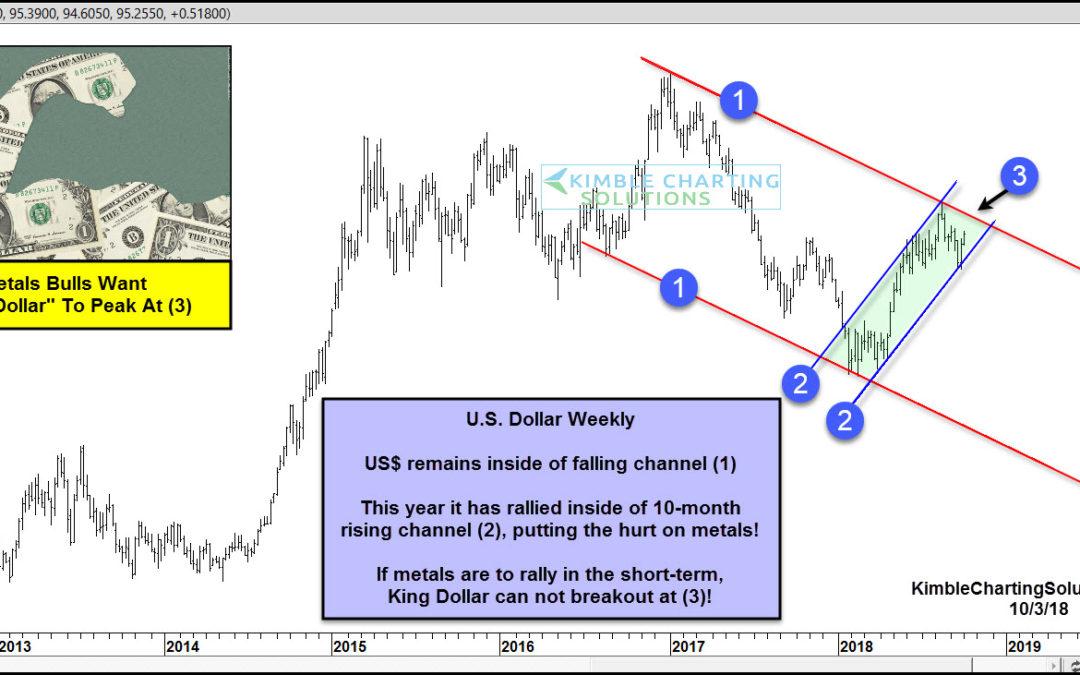 Will King Dollar Squash Precious Metals Rally Hopes Again?