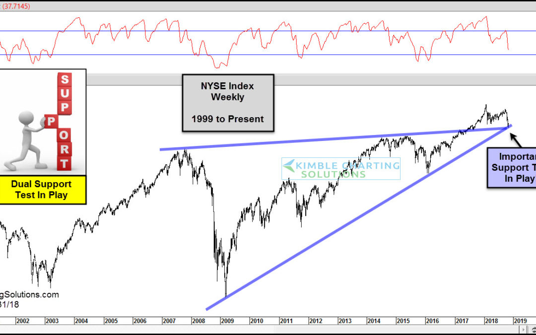 Stocks testing dual long-term support at the same time!