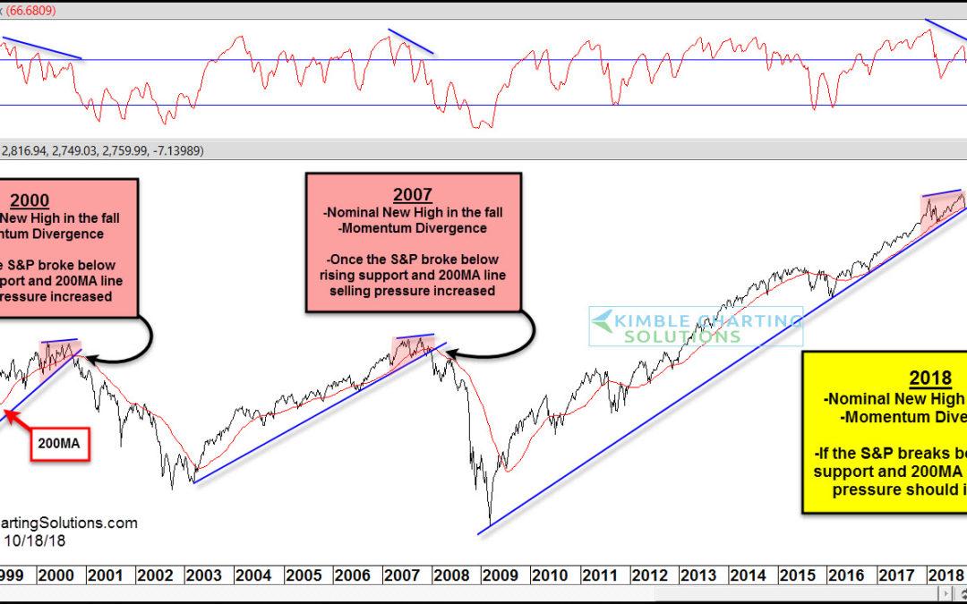 Stock Market Crash Deja Vu? Keep An Eye On This Pattern!