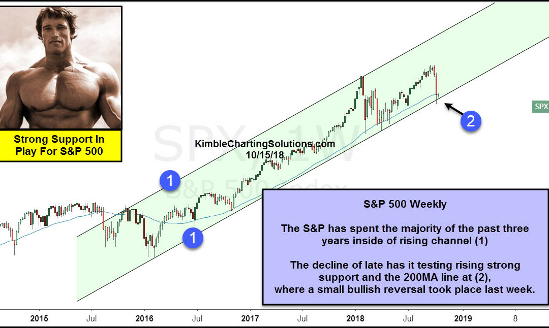 S&P Testing Strong Support, With Fear Levels High!