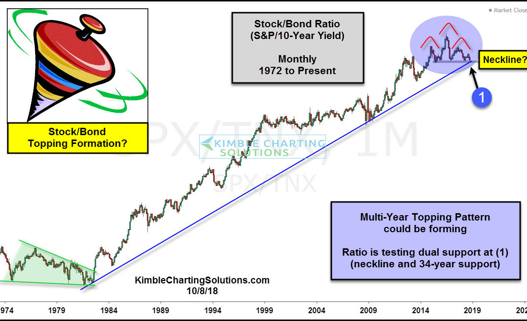 Stock/Bond Indicator Creating A Topping Pattern?