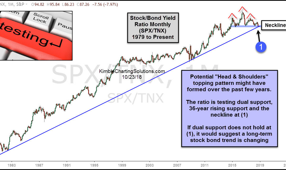 Stock/Bond Indicator Testing 36-Year Support!