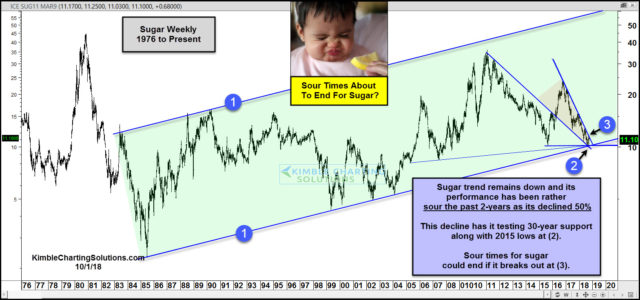 Sugar- Sour times about to end after 50% decline?