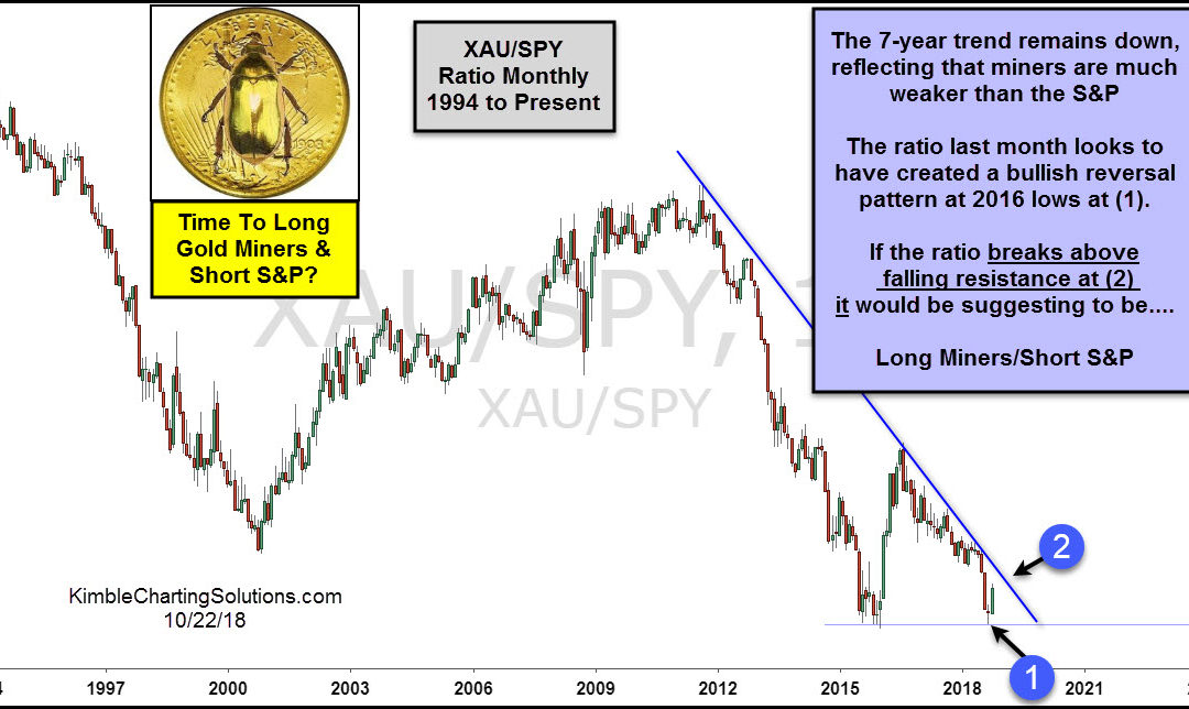 Short the S&P 500 and Go Long Gold Miners Time?
