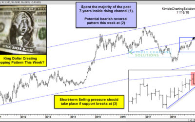 King Dollar Creating A Topping Pattern This Week?