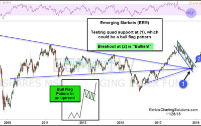 Will Bulls Trigger This Emerging Markets (EEM) Flag Pattern?