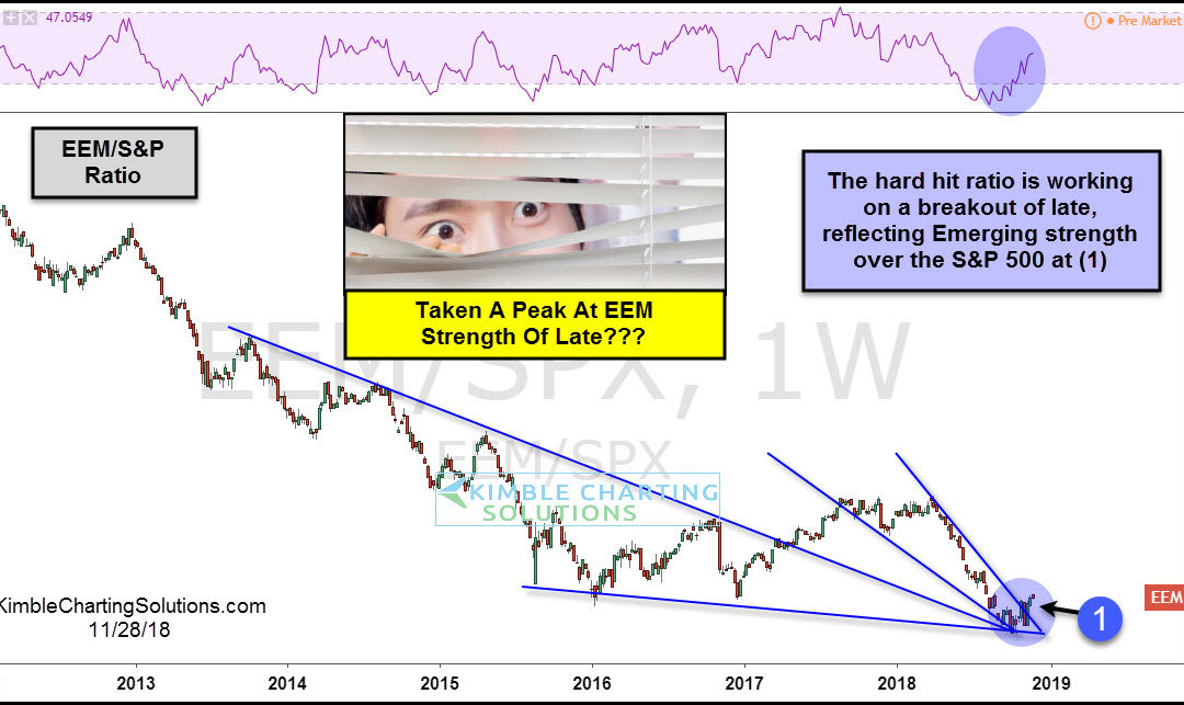 Emerging Markets breakout attempt in play