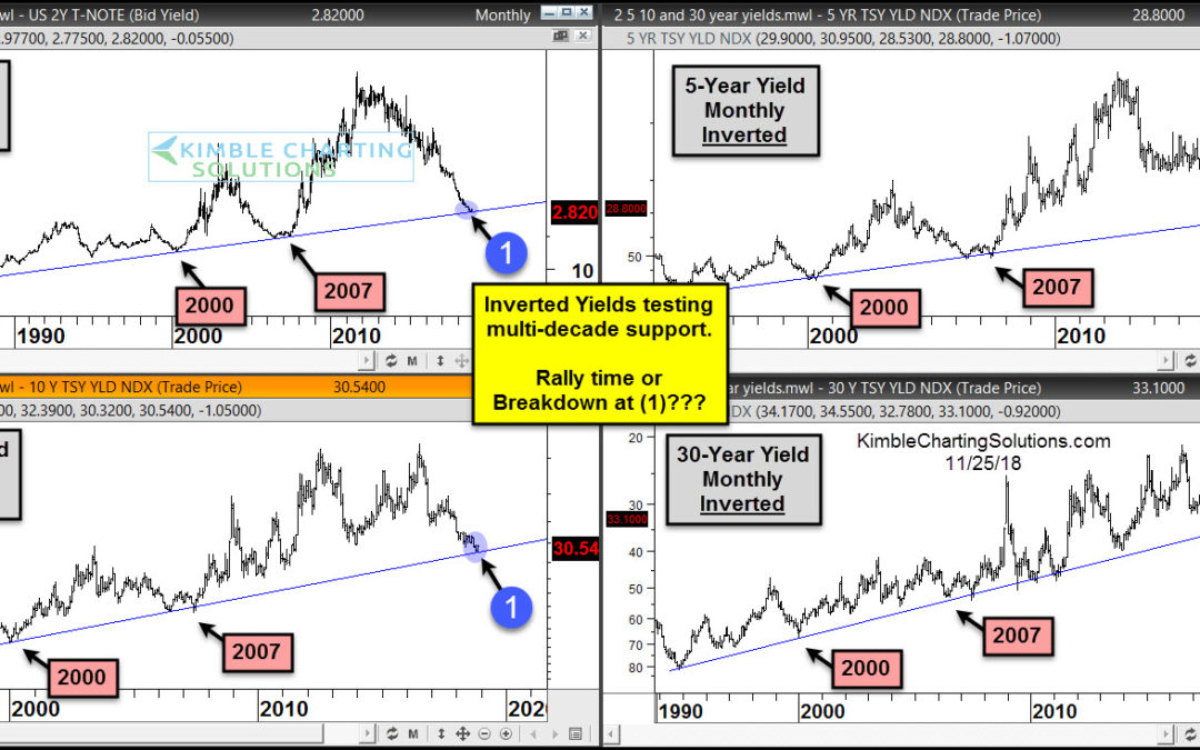 Heads up, historical support test for interest rates!!!