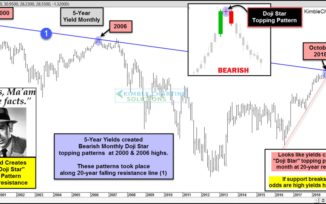 Interest Rates Create Bearish Doji Star Topping Pattern, says Joe Friday