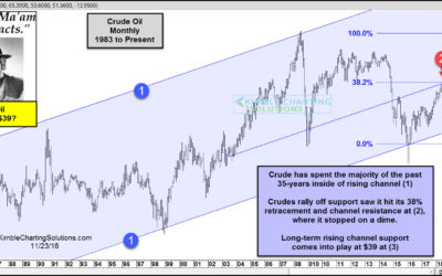 Crude Oil could fall to $39, says Joe Friday