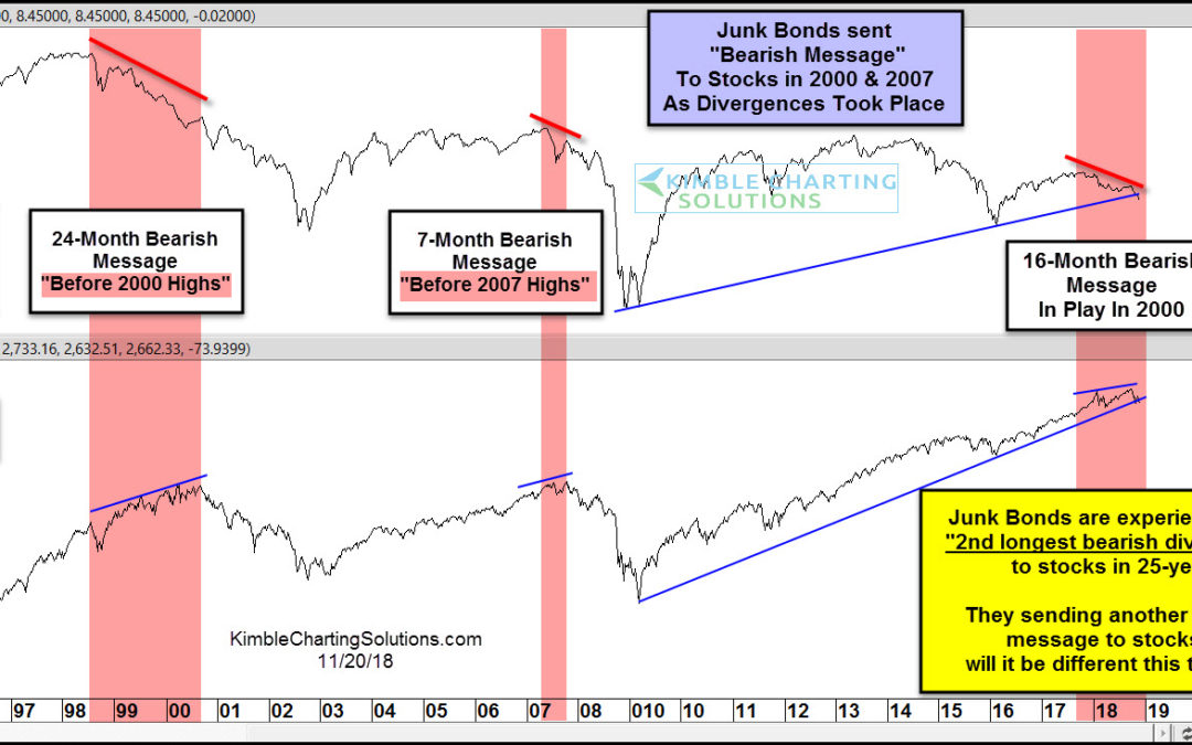 Junk Bonds sending 2000 & 2007 Bearish messages again!
