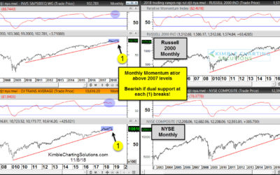 Market Momentum Hits Polar Extremes As Stocks Test Bull Trend
