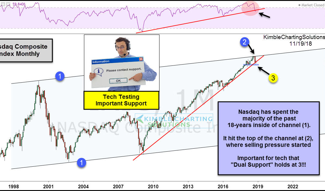Tech index facing must hold support test!