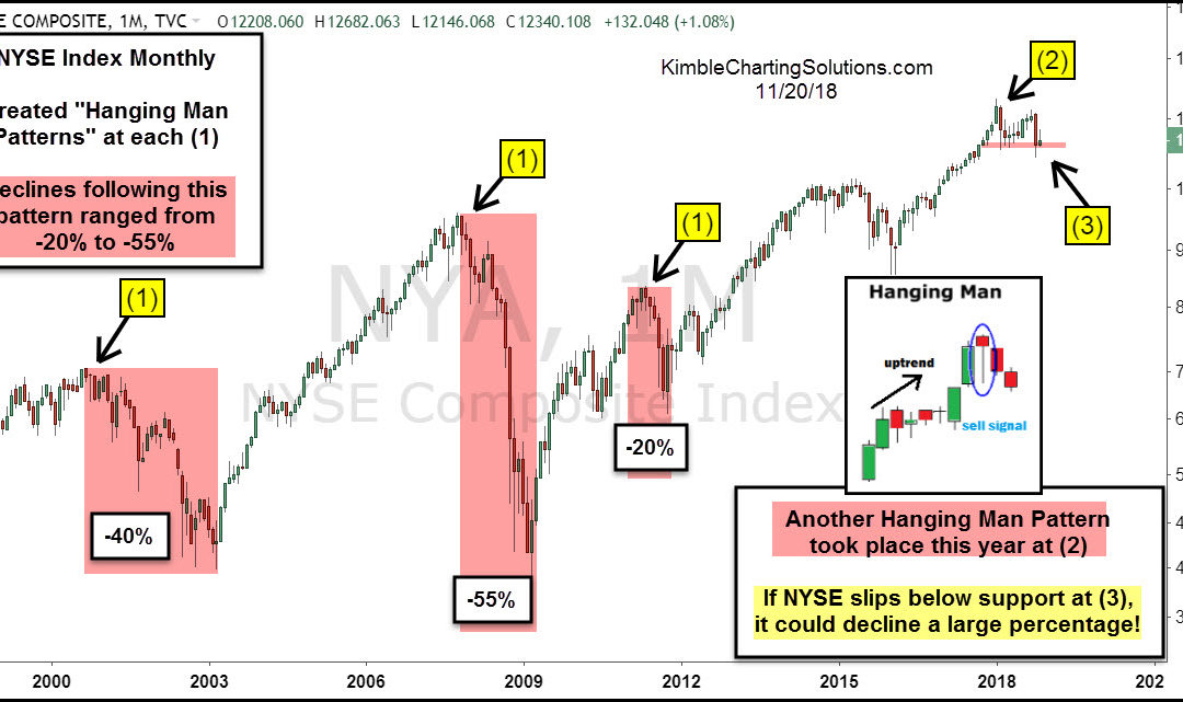 Stocks Typically Decline 38% When This Takes Place!