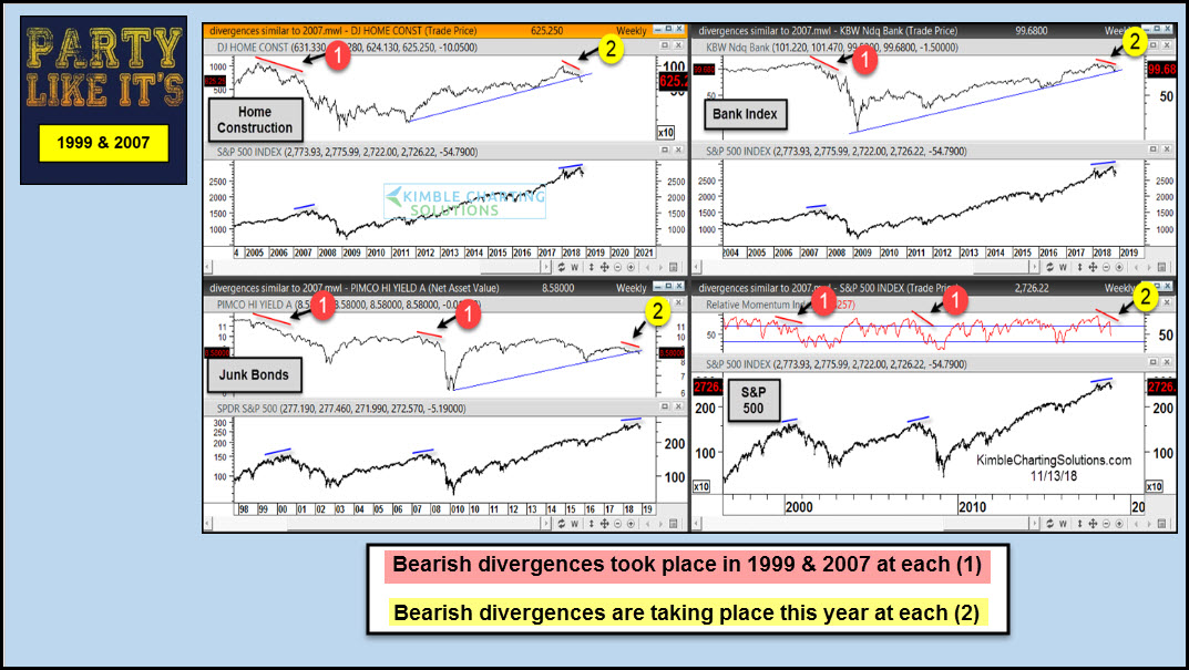 Party Like 1999 & 2000 or respect bearish divergences?