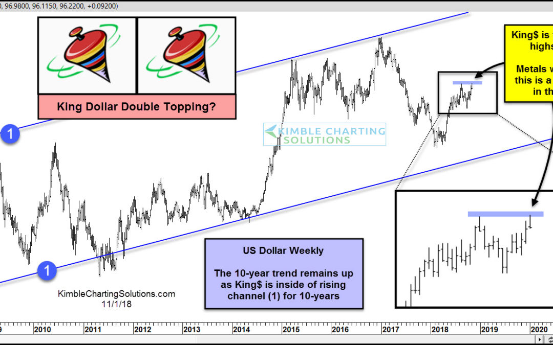 King Dollar Creating Double Top This Week?