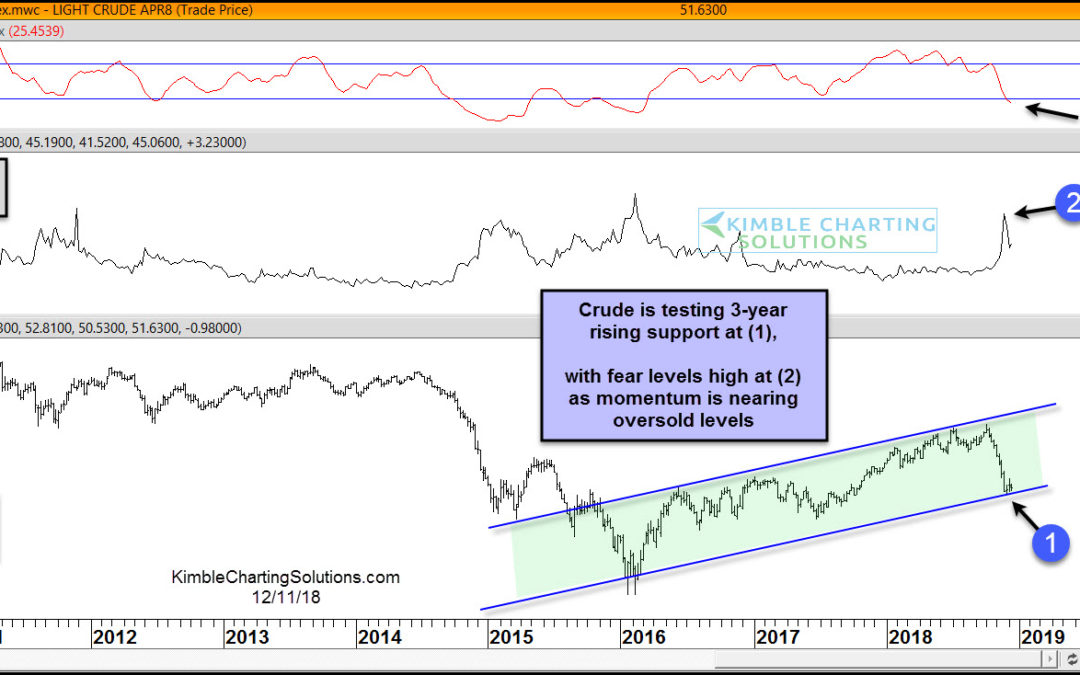 Crude Oil testing support with fear levels high, after 31% decline