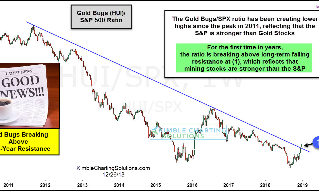Gold Bugs breaking above multi-year resistance; Good News In Play!