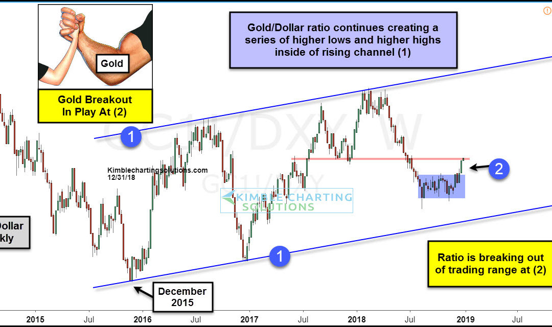 Gold breaking out against King Dollar!