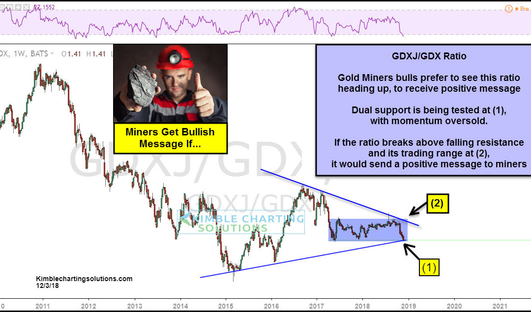 Gold Miners Would Receive Strong Bullish Message If…