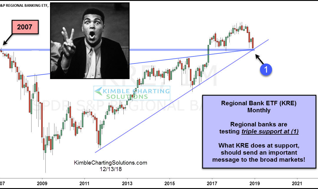 Regional Banks About To Send Important Message!