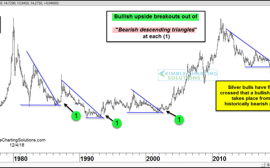 Silver about to blast off from bearish pattern?