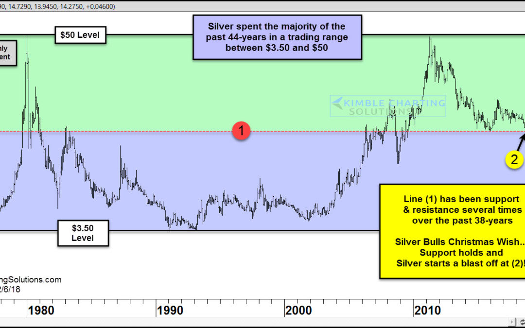 Silver At Historic Price Juncture: Which Way Will It Break?