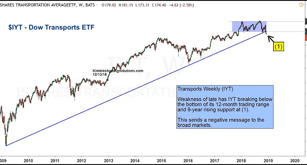 Dow Theory Concerns? Transportation Stocks Make New Lows