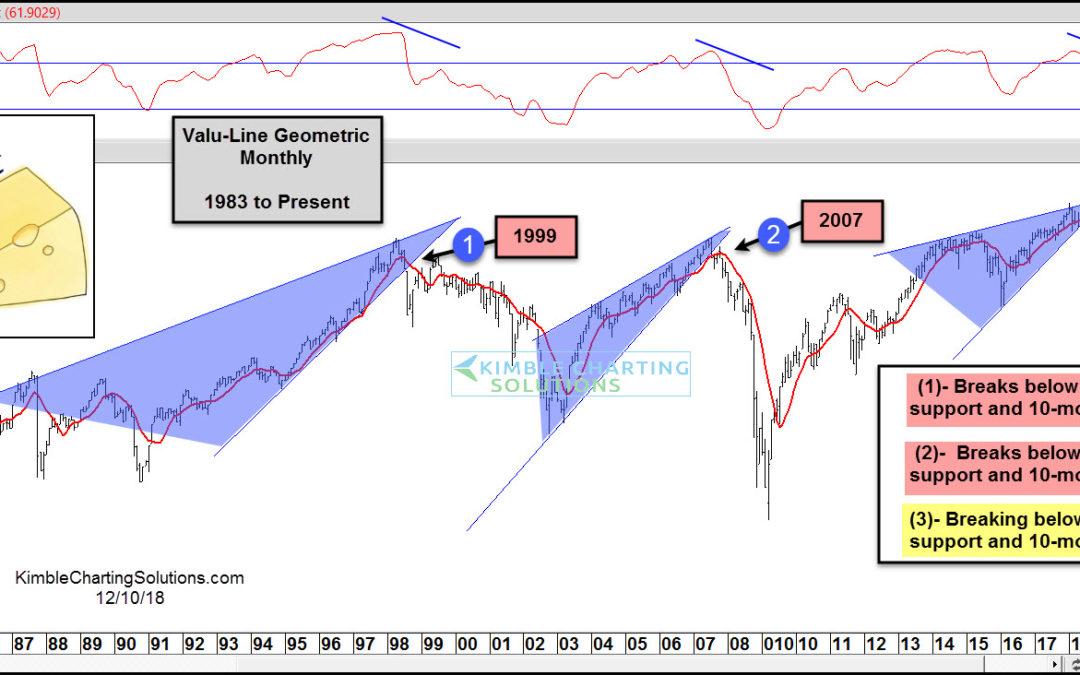 Bear Market Omen? The 'Average Stock' Is Breaking Down