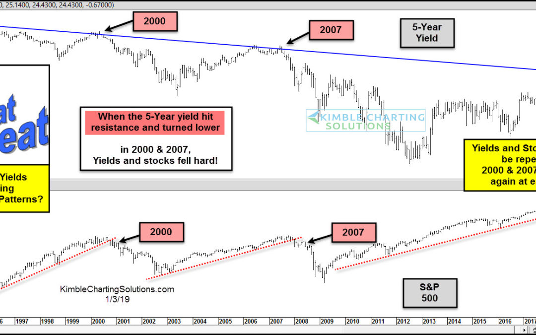 Stocks and Bonds look to be repeating 2000 & 2007 patterns!