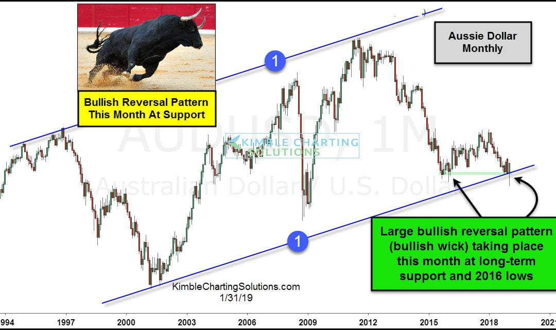 Monster bullish reversal from this commodity indicator!