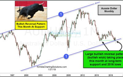 Monster bullish reversal from this commodity indicator!