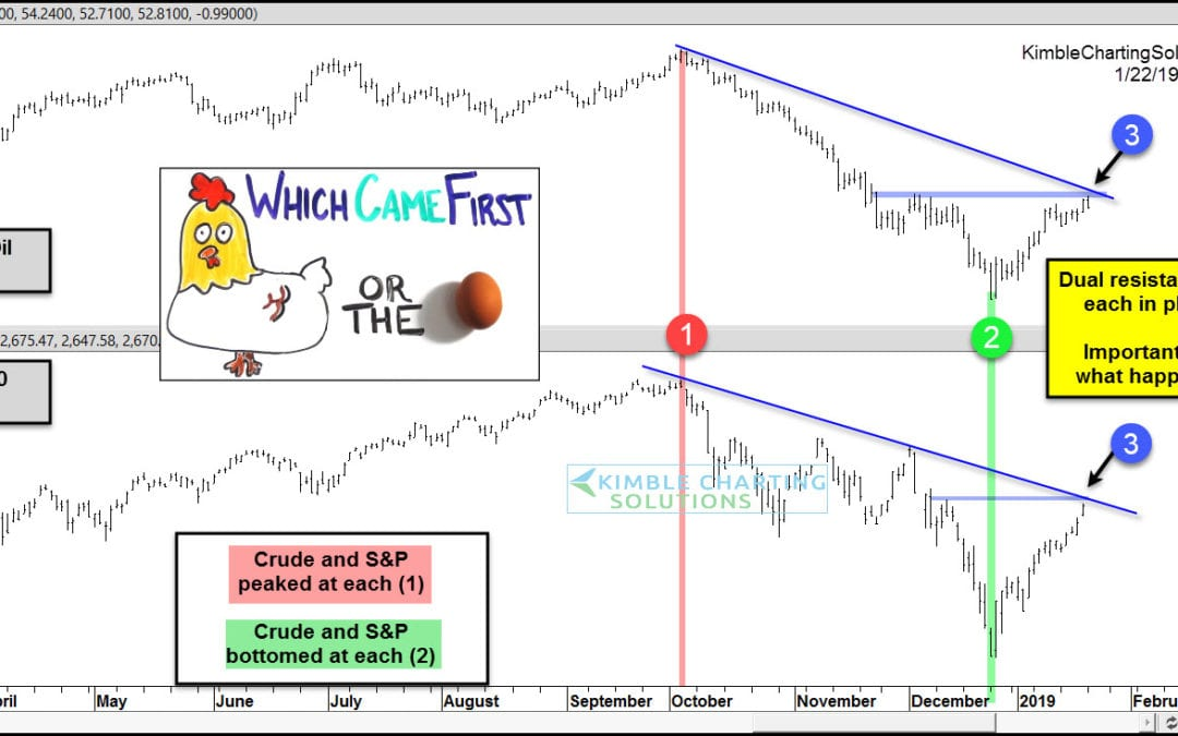 S&P and Crude both testing key breakout levels!
