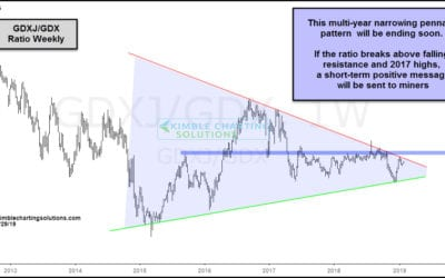 Mining Stocks, Gold & Silver Are Facing Critical Breakout Level!